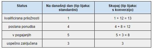 prodajni lijak v tabeli
