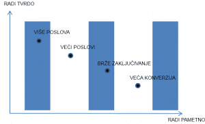 graf-povecanje-prodaje