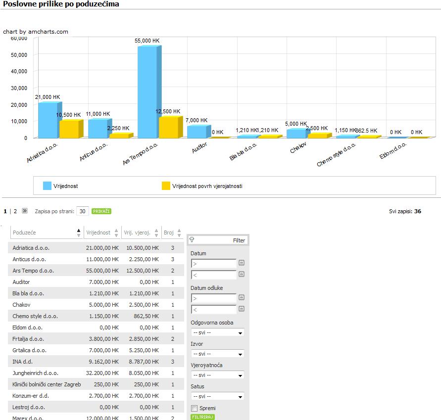 posl_prilike_po_poduzecima_graf_izvjesce