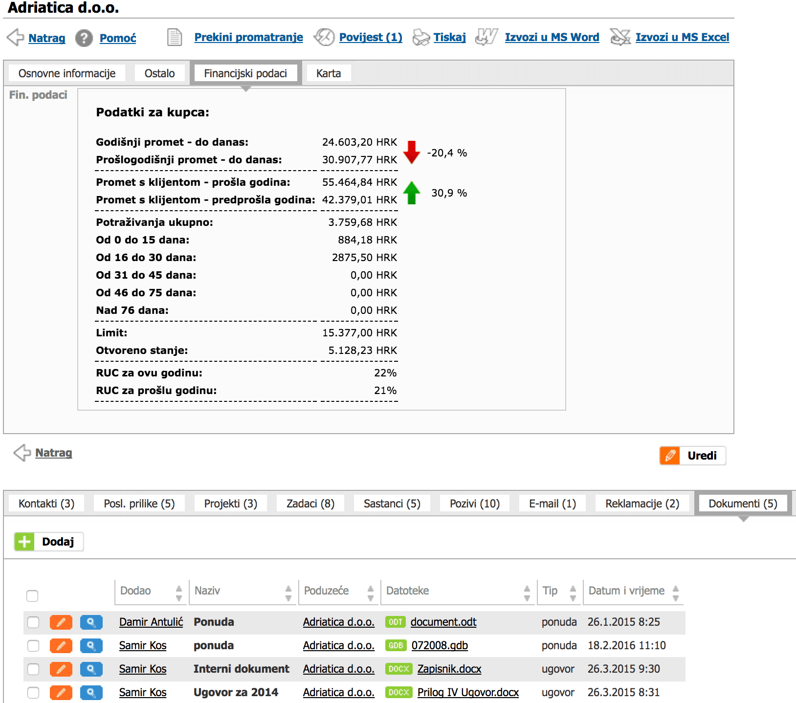 Prikaz financijskih podataka CRM ERP Pantheon